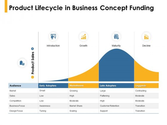 Product life1cycle in business concept funding - credit: Slidegeeks